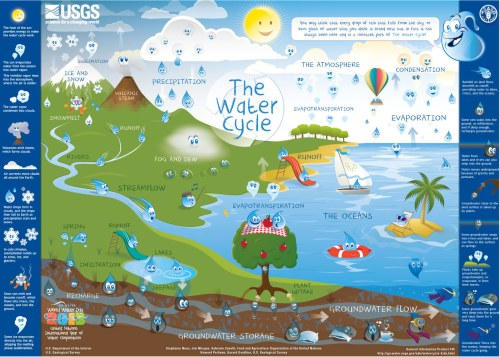small resolution of water cycle downloadable poster