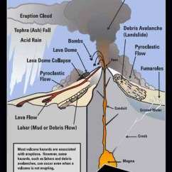 Volcano Diagram Pipe 2001 Nissan Xterra Engine Hazards Program Postcard Face Of