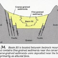 Fault Block Diagram Cj7 Wiring Ha 730-c Basin And Range Aquifers