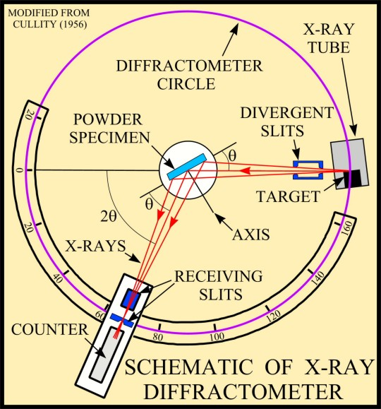 Usgs Ofr01 041 X Ray Diffraction Primer