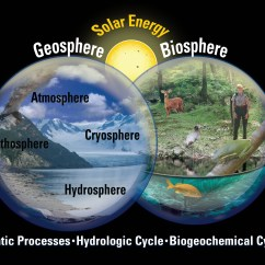 Hydrosphere Lithosphere Atmosphere Diagram Arm Bones Labeled Usgs Professional Paper 1386a Plate Figure 4