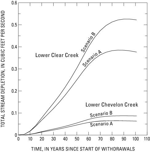 Scientific Investigations Report 2005–5277 Figure 10