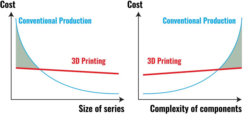 cost-conventional-production-3d-printing-complixity-size-of-series-1024x482