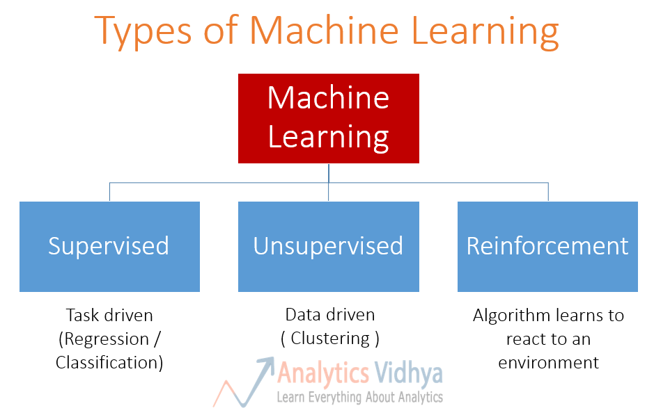machine-learning-types