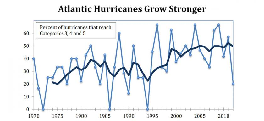 gw-impacts-graph-hurricane-categories-3-4-5-over-time