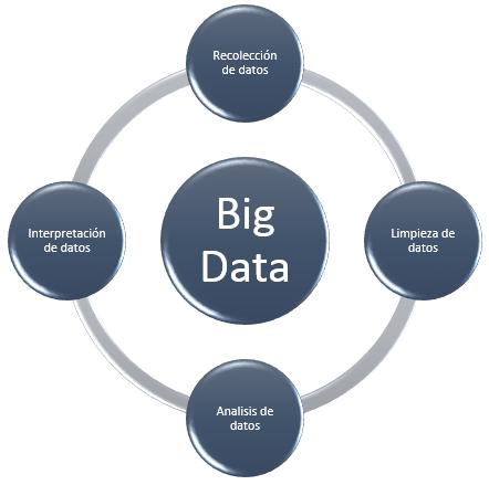 Datos y Big Data
