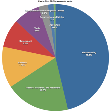 600px-Puerto-rico-gdp-by-sector