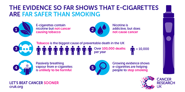 e-cigarettes aren't as dangerous as smoking