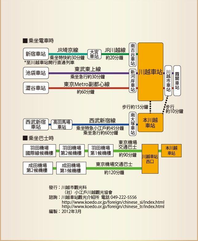 東京至川越交通地圖