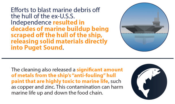 Efforts to blast marine debris off the hull of the ex-U.S.S Independence resulted in decades of marine buildup being scraped off the hull of the ship, releasing solid materials directly into Puget Sound.