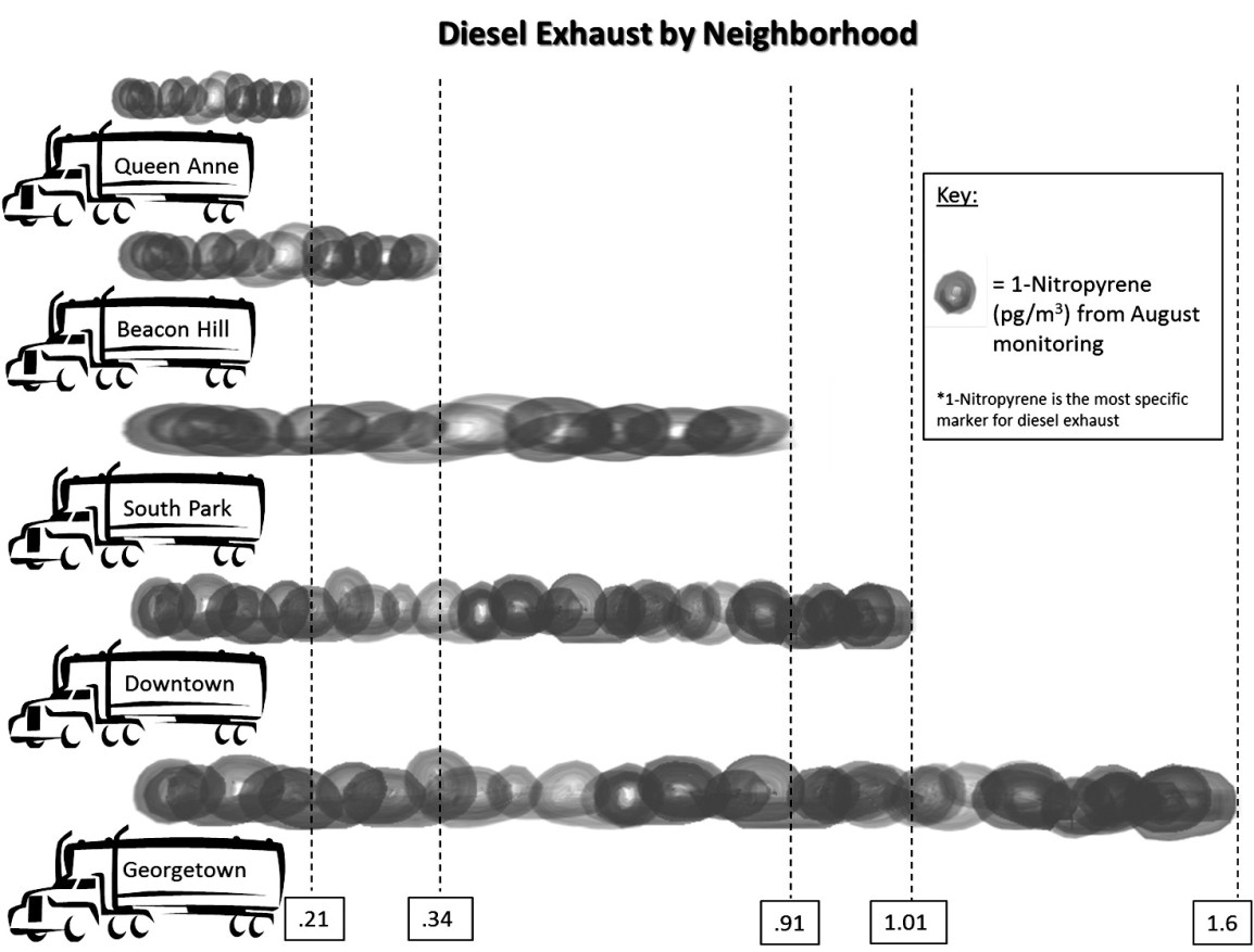 Diesel Exhaust by Neighborhood