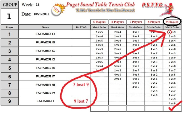Usa table tennis rating system for Table 6 insurance rating