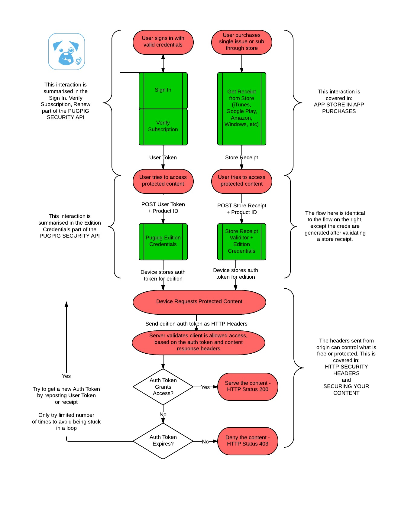 hight resolution of security api security flow chart and documentation overview