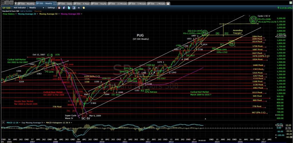 PUG SP-500 Weekly Chart EOD 5-30-14