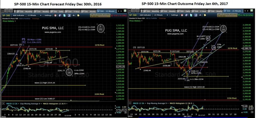 pug-spx-15-min-chart-12-30-16-to-1-6-17