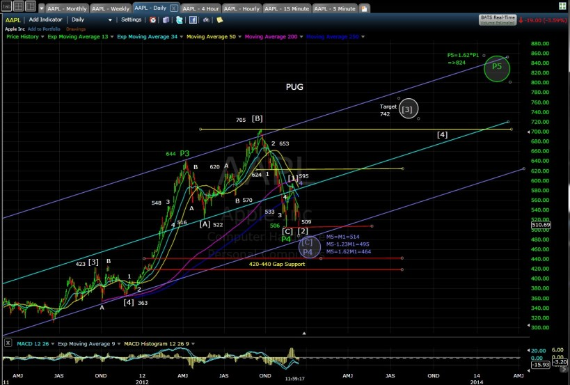 PUG AAPL daily chart EOD 12-14-12