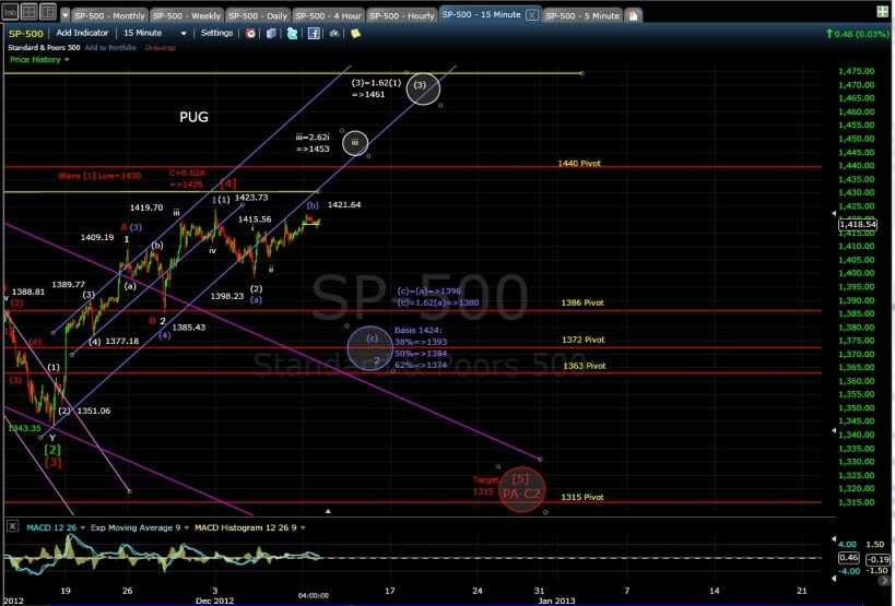 PUG SP-500 15-min chart EOD 12-10-12