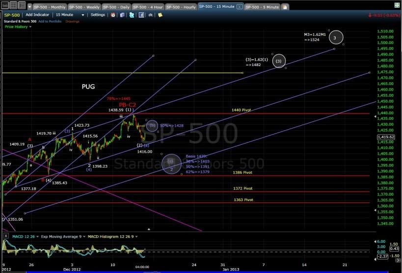 PUG SP-500 15-min chart EOD 12-13-12