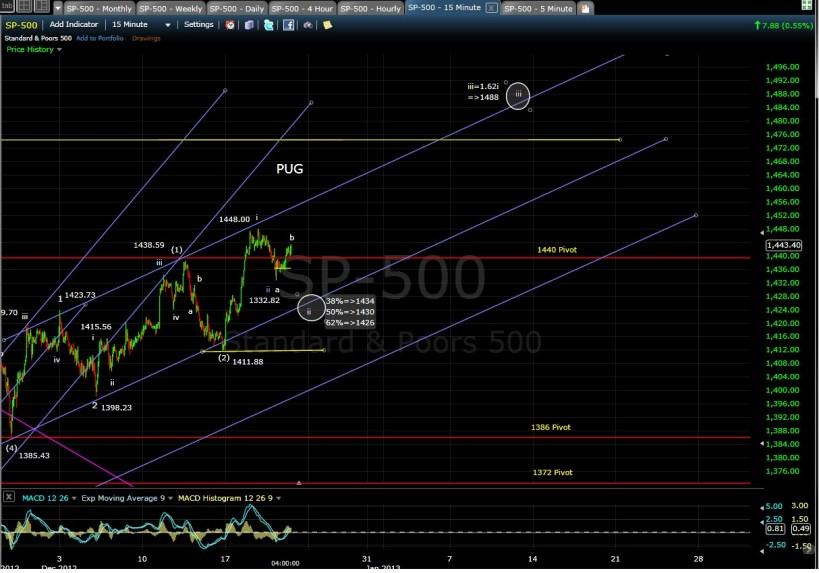 PUG SP-500 15-min chart EOD 12-20-12