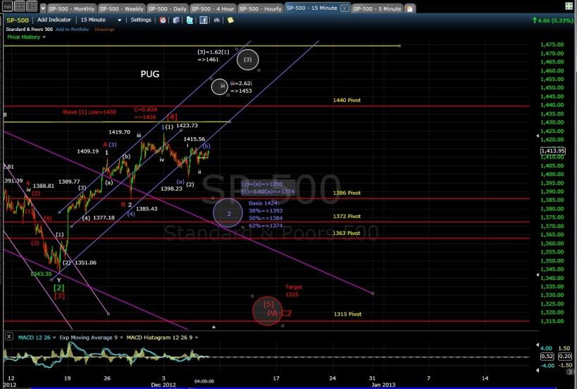 PUG SP-500 15-min chart EOD 12-6-12