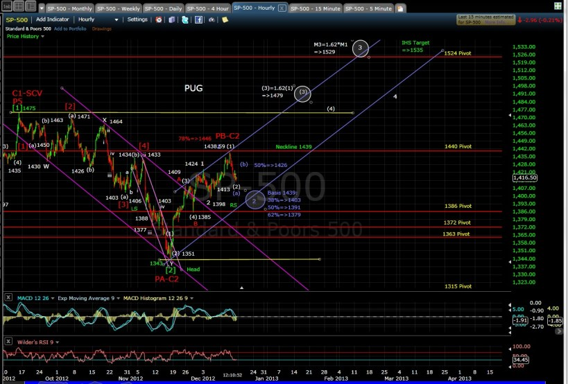 PUG SP-500 60-min chart EOD 12-14-12