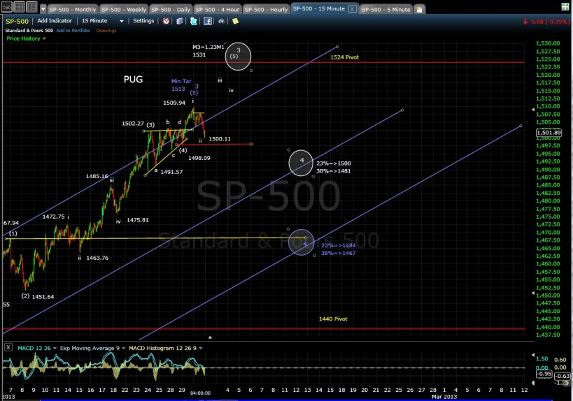 PUG SP-500 15-min chart EOD 1-30-13