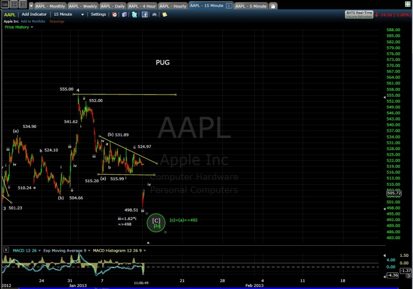 PUG SP-AAPL 15-min mid-day 1-14-13