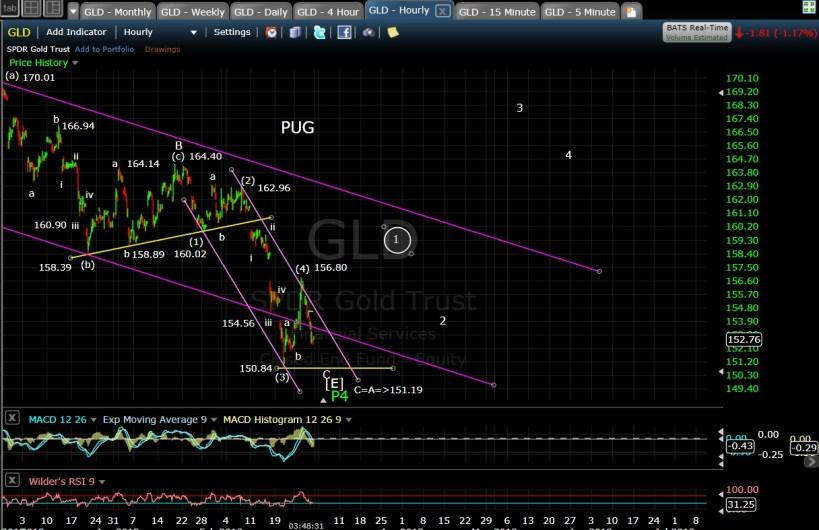 PUG GLD 60-min EOD 2-28-13