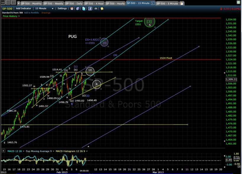 PUG SP-500 15-min chart EOD 2-7-13