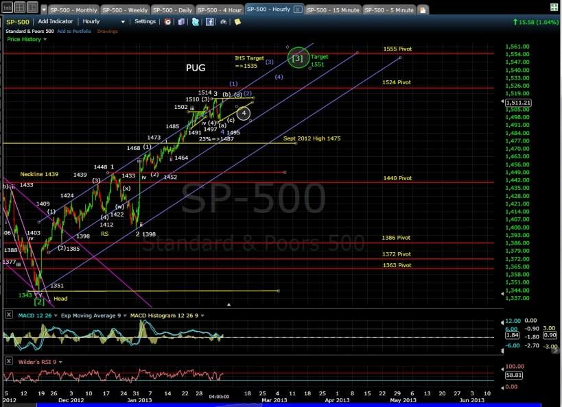 PUG SP-500 60-min chart EOD 2-5-13