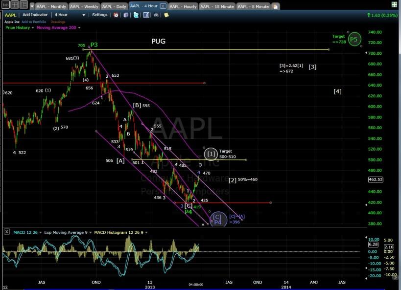 AAPL 4-hr chart EOD 3-25-13