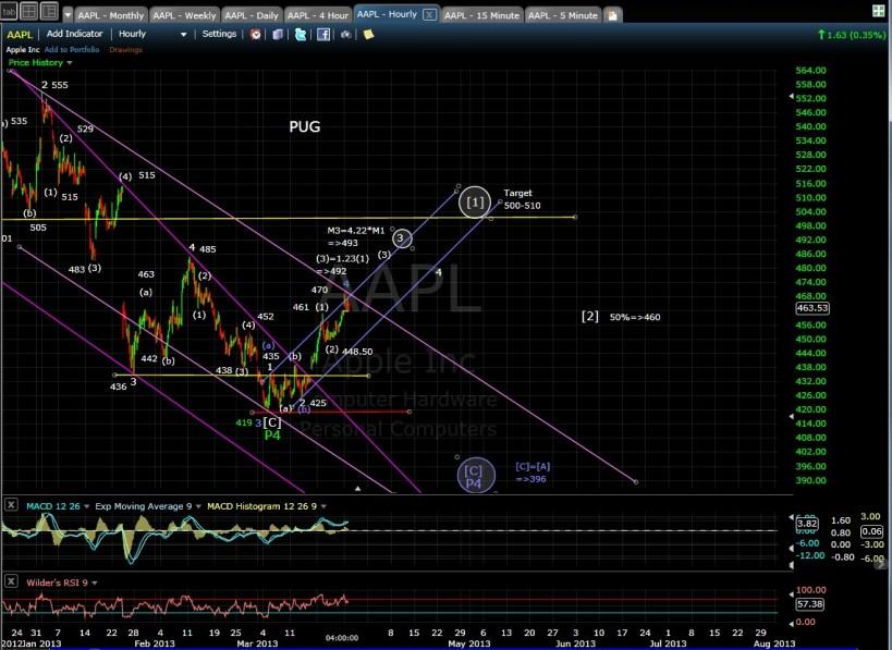 AAPL 60-min chart EOD 3-25-13