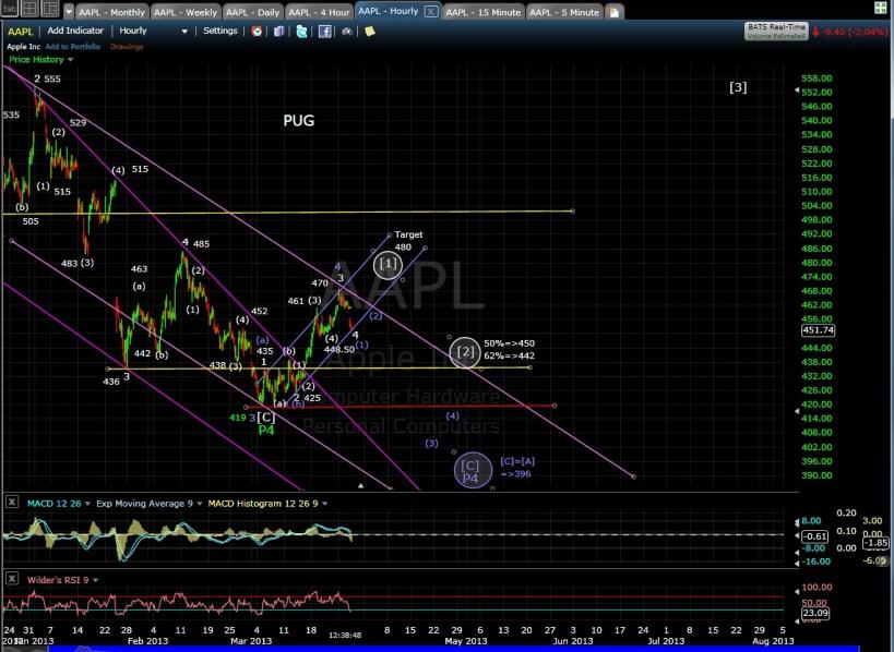 AAPL 60-min chart mid 3-27-13