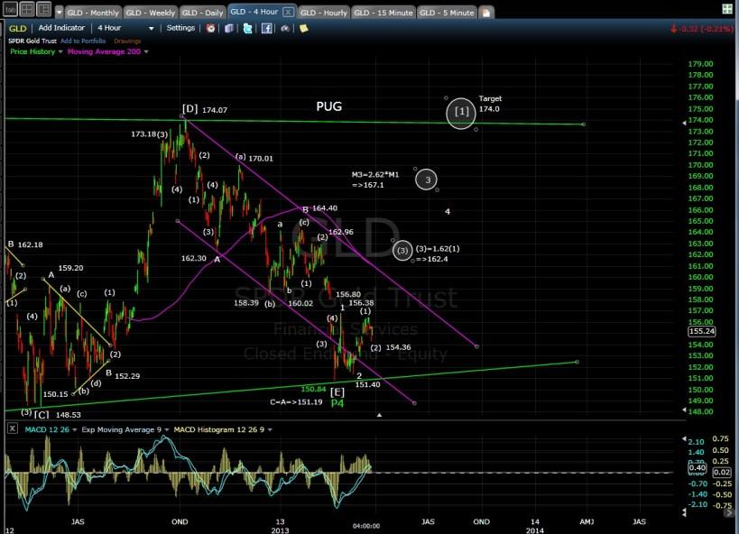 GLD 4-hr chart EOD 3-25-13