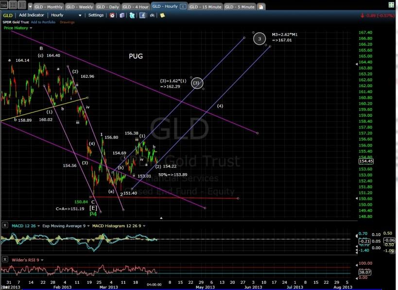 GLD 60-min chart mid 3-28-13