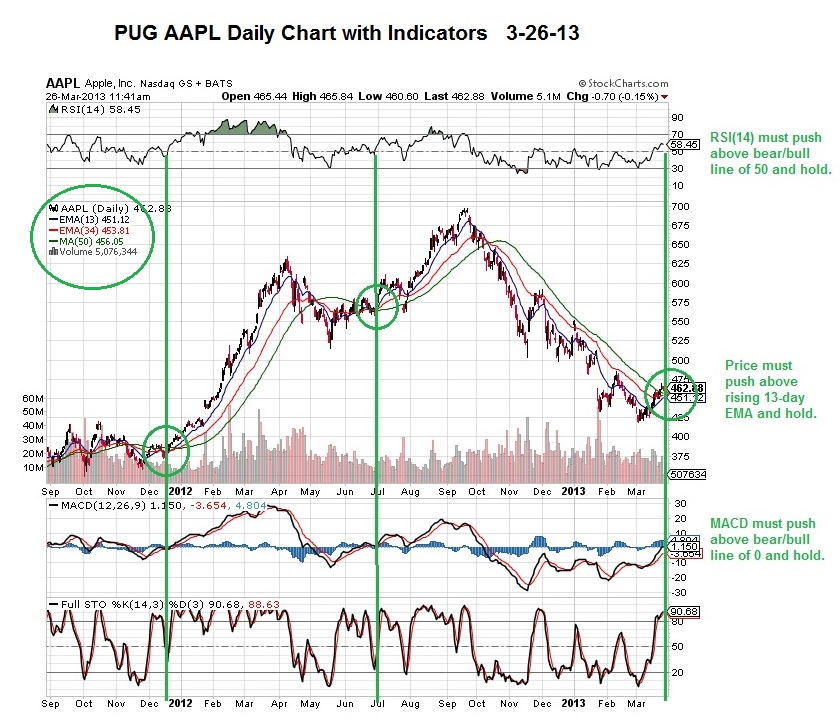 PUG AAPL daily chart 3-26-13