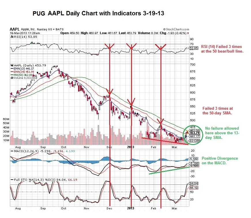 PUG AAPL daily with indicators 3-19-13