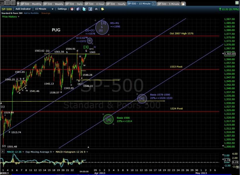 SP-500 15-min chart EOD 3-26-13