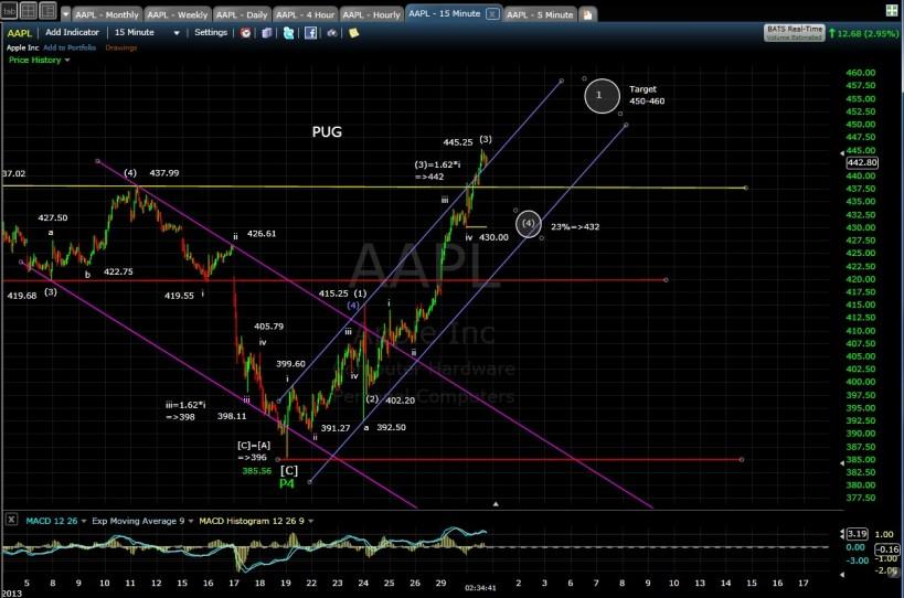 AAPL 15-min chart EOD 4-30-13