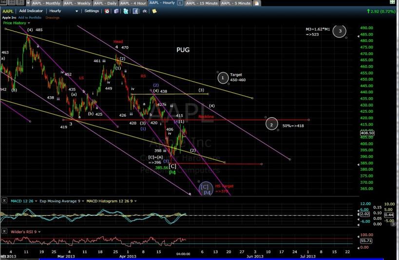 AAPL 60-min chart EOD 4-25-13