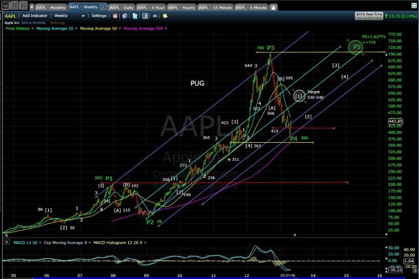 AAPL weekly chart EOD 4-30-13