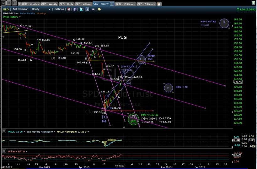 GLD 60-min chart EOD 4-25-13