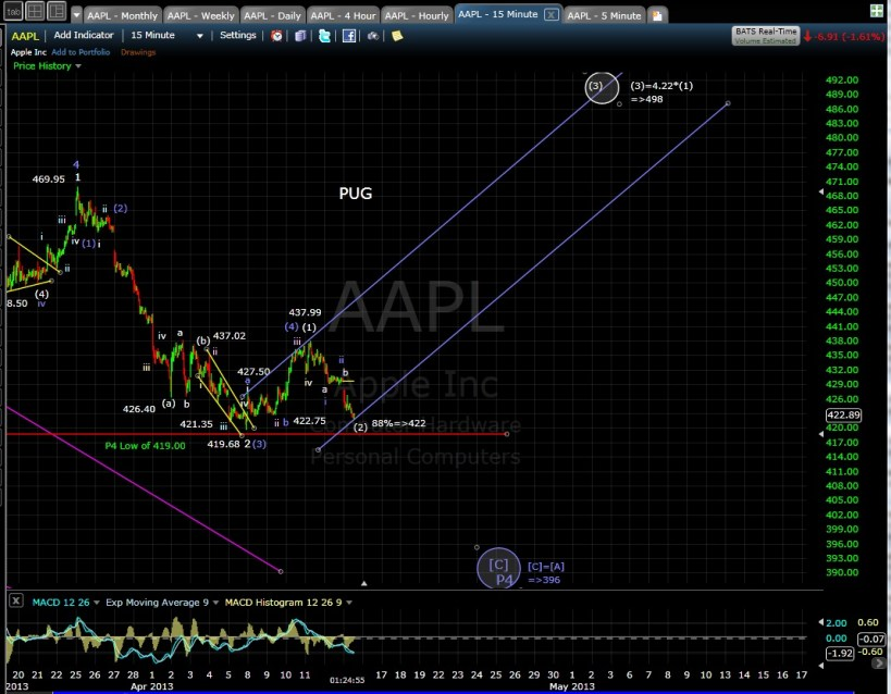 PUG AAPL 15-min mid-day 4-15-13