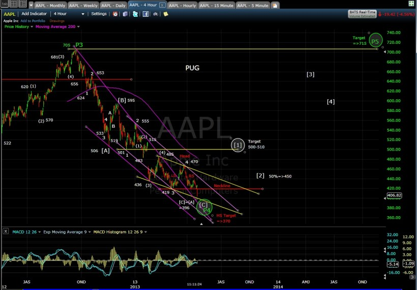 PUG AAPL 4-hr mid-day 4-17-13