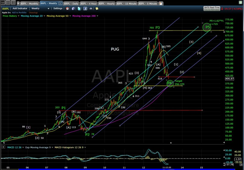 PUG AAPL weekly mid-day 4-17-13