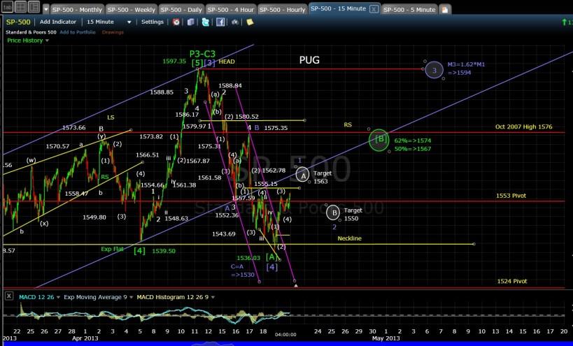 PUG SP-500 15-min chart EOD 4-19-13