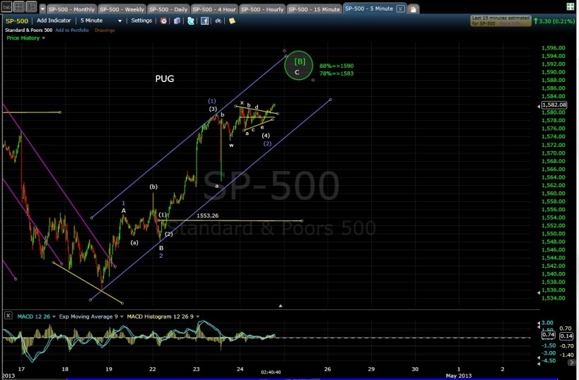 PUG SP-500 5-min after 4-24-13