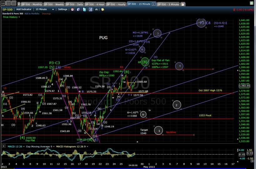 SP-500 15-min chart EOD 4-26-13
