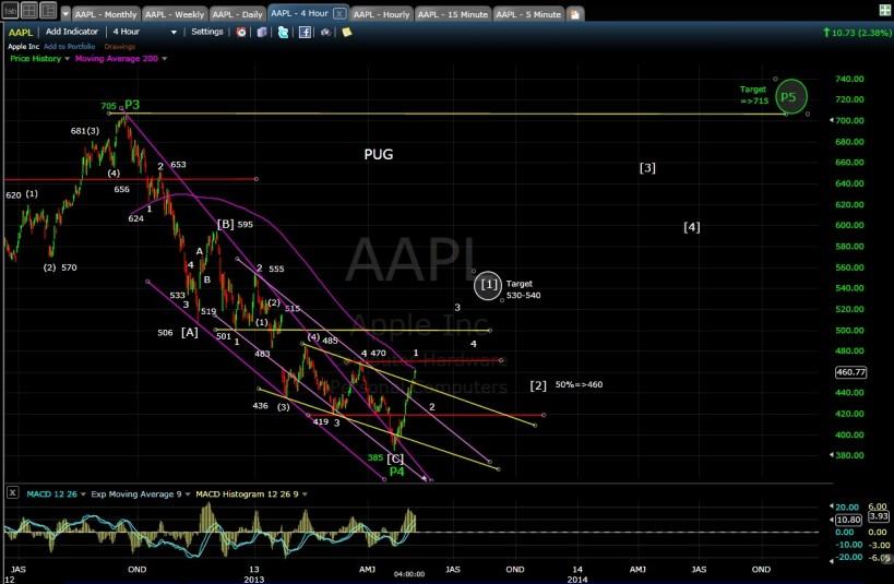 AAPL 4hr chart EOD 5-6-13