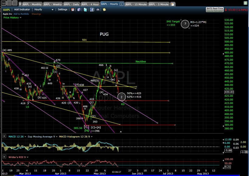 AAPL 60-min mid-day 5-15-13